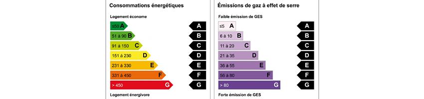 Impact énergie-climat des secteurs résidentiels en Région Centre Val de Loire